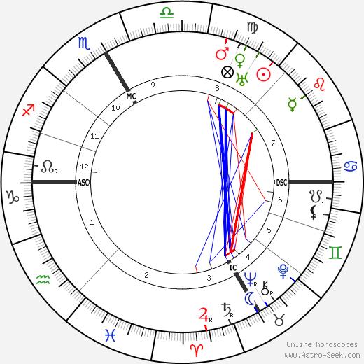 Robert Stolz tema natale, oroscopo, Robert Stolz oroscopi gratuiti, astrologia