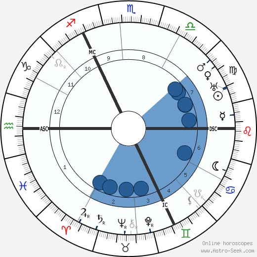 Wilhelmina of the Netherlands wikipedia, horoscope, astrology, instagram