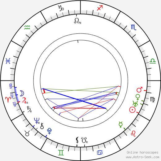 Wyndham Standing birth chart, Wyndham Standing astro natal horoscope, astrology