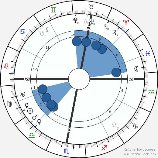 Desire-Emile Inghelbrecht wikipedia, horoscope, astrology, instagram