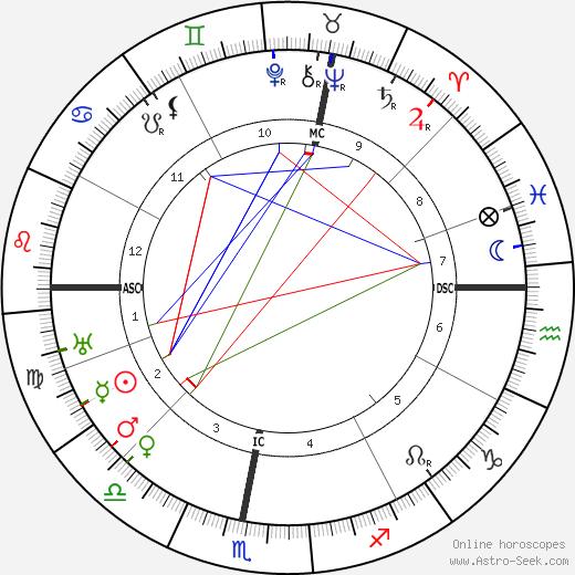 Desire-Emile Inghelbrecht tema natale, oroscopo, Desire-Emile Inghelbrecht oroscopi gratuiti, astrologia