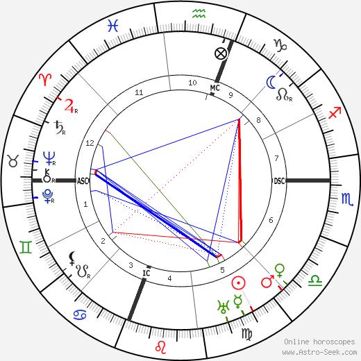 Генри Луис Менкен Henry L. Mencken день рождения гороскоп, Henry L. Mencken Натальная карта онлайн