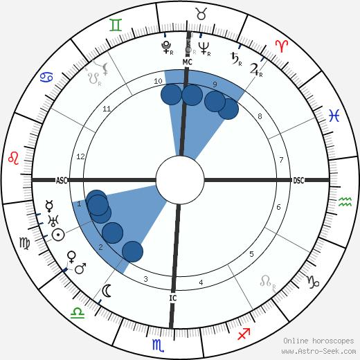 Howard V. Herndon wikipedia, horoscope, astrology, instagram