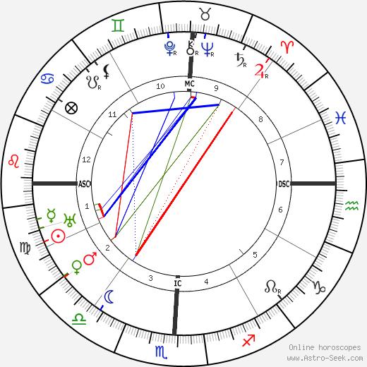Howard V. Herndon tema natale, oroscopo, Howard V. Herndon oroscopi gratuiti, astrologia