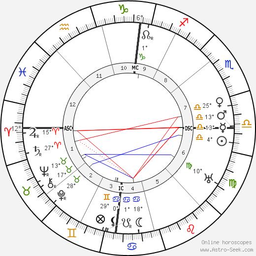 Jacques Thibaud birth chart, biography, wikipedia 2018, 2019