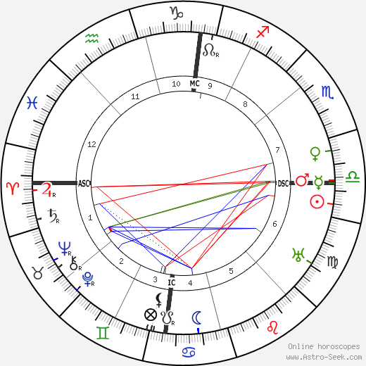 Jacques Thibaud astro natal birth chart, Jacques Thibaud horoscope, astrology