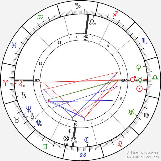 Jacques Thibaud tema natale, oroscopo, Jacques Thibaud oroscopi gratuiti, astrologia