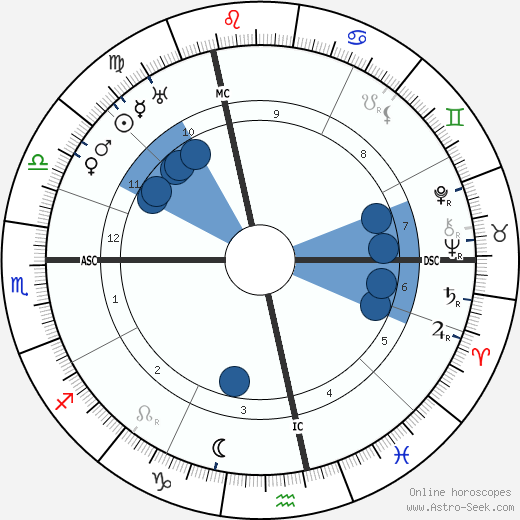 Jean-Pierre Esteva wikipedia, horoscope, astrology, instagram