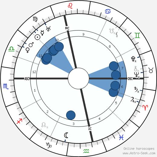 Jean-Pierre Esteva wikipedia, horoscope, astrology, instagram