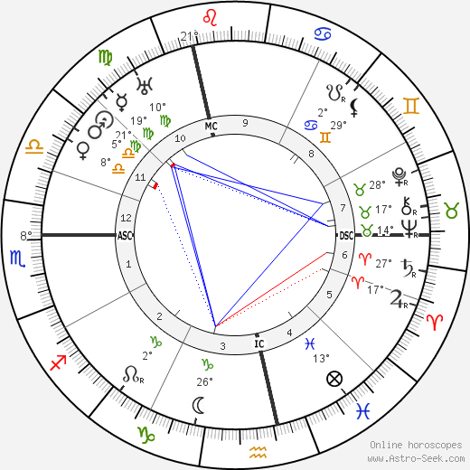 Jean-Pierre Esteva birth chart, biography, wikipedia 2018, 2019