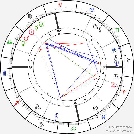 Jean-Pierre Esteva astro natal birth chart, Jean-Pierre Esteva horoscope, astrology