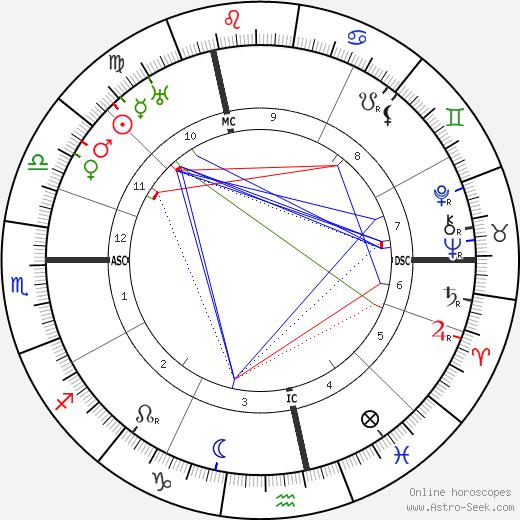 Jean-Pierre Esteva день рождения гороскоп, Jean-Pierre Esteva Натальная карта онлайн