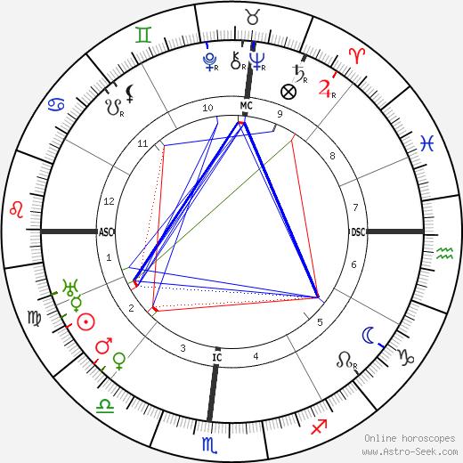 Джесси Ласки Jesse Louis Lasky день рождения гороскоп, Jesse Louis Lasky Натальная карта онлайн