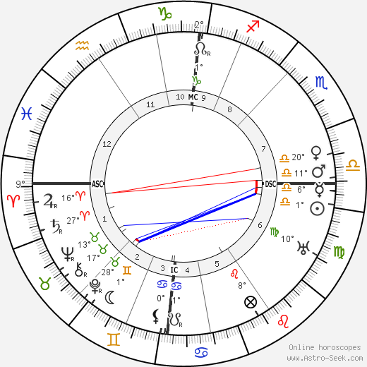 John Boyd Orr birth chart, biography, wikipedia 2019, 2020