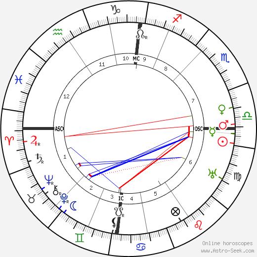 John Boyd Orr astro natal birth chart, John Boyd Orr horoscope, astrology