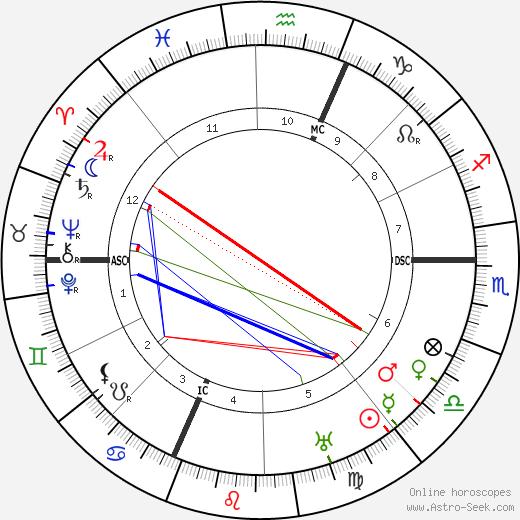 Ugo Cavallero horoscope, astrology, Ugo Cavallero astro natal birth chart