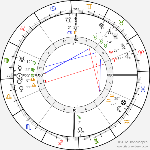 W. O. Bentley birth chart, biography, wikipedia 2018, 2019