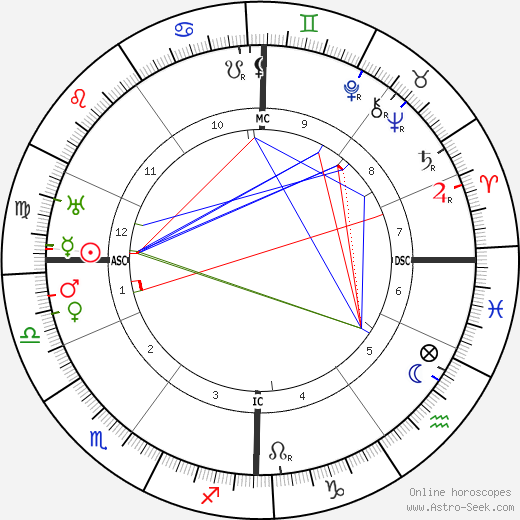 W. O. Bentley astro natal birth chart, W. O. Bentley horoscope, astrology