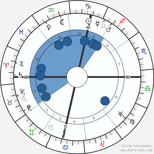 Albert Soleilland wikipedia, horoscope, astrology, instagram