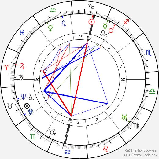 Albert Soleilland tema natale, oroscopo, Albert Soleilland oroscopi gratuiti, astrologia