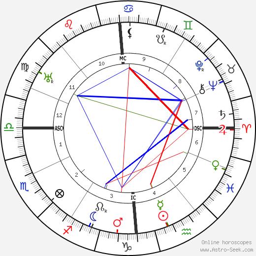 Alfons Paquet tema natale, oroscopo, Alfons Paquet oroscopi gratuiti, astrologia