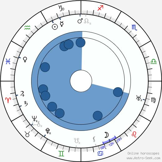 Davison Clark wikipedia, horoscope, astrology, instagram