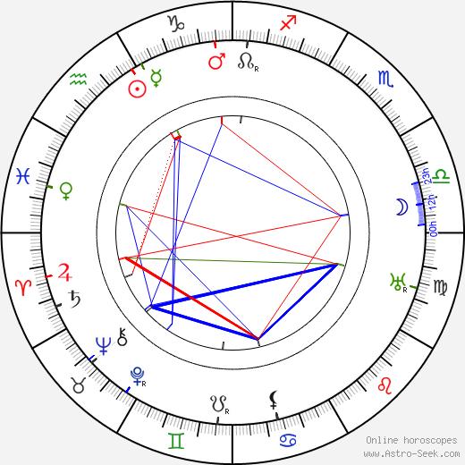 Fritz Freisler день рождения гороскоп, Fritz Freisler Натальная карта онлайн