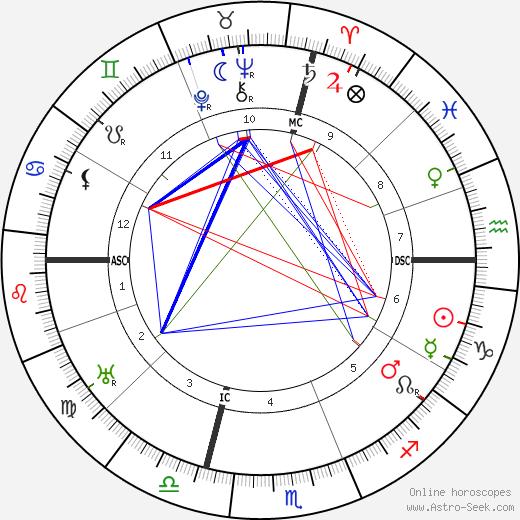 Giovanni Papini tema natale, oroscopo, Giovanni Papini oroscopi gratuiti, astrologia