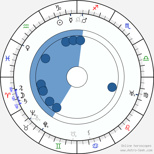 Henrik Galeen wikipedia, horoscope, astrology, instagram
