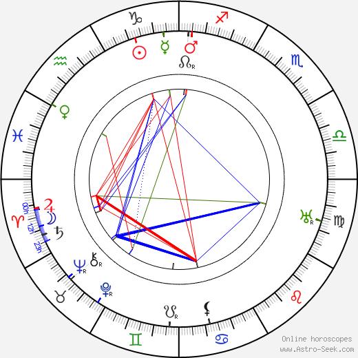 Henrik Galeen tema natale, oroscopo, Henrik Galeen oroscopi gratuiti, astrologia