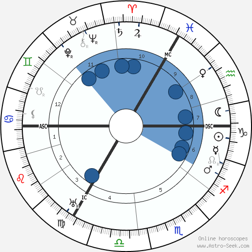 Hermann Schmitz wikipedia, horoscope, astrology, instagram