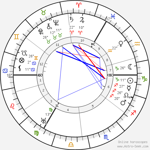 Hermann Schmitz birth chart, biography, wikipedia 2017, 2018