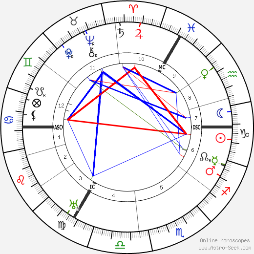 Hermann Schmitz astro natal birth chart, Hermann Schmitz horoscope, astrology