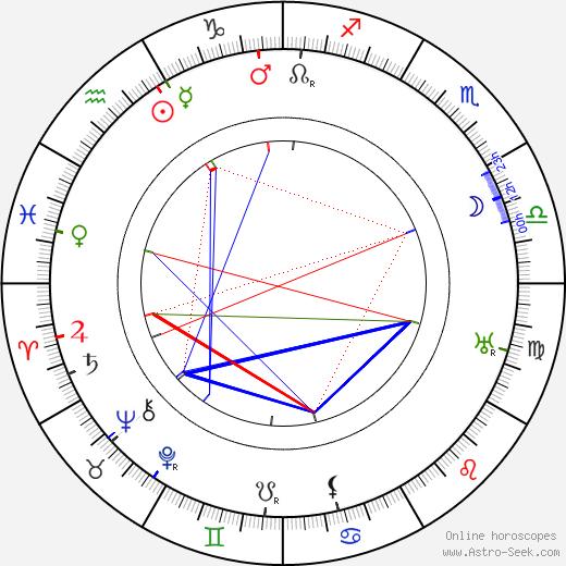 Raimondo Van Riel день рождения гороскоп, Raimondo Van Riel Натальная карта онлайн