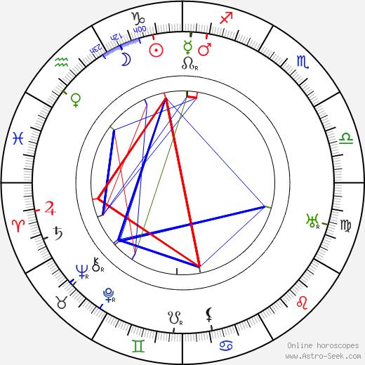 Richard Kean день рождения гороскоп, Richard Kean Натальная карта онлайн