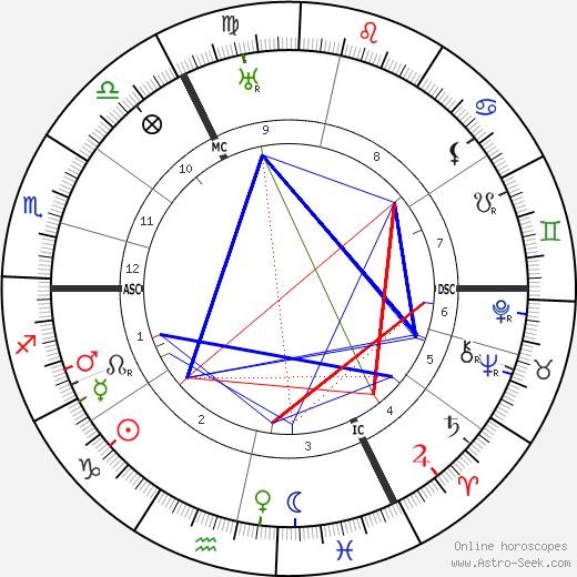 Вильгельм Лембрук Wilhelm Lehmbruck день рождения гороскоп, Wilhelm Lehmbruck Натальная карта онлайн