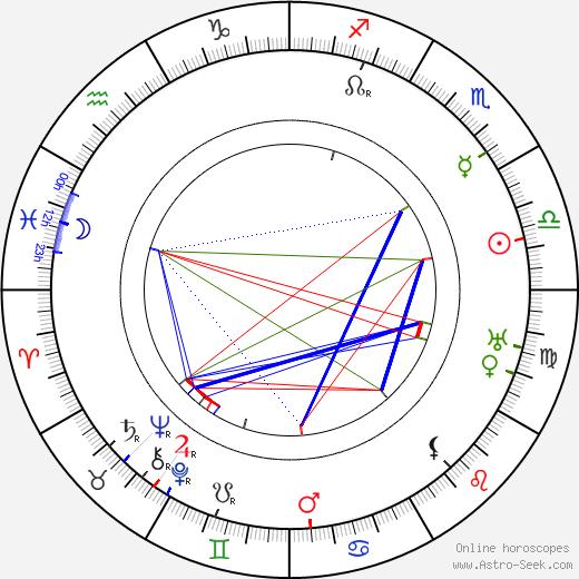 Gustavo Serena день рождения гороскоп, Gustavo Serena Натальная карта онлайн