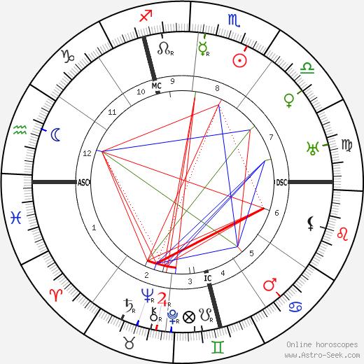 Lena Christ день рождения гороскоп, Lena Christ Натальная карта онлайн