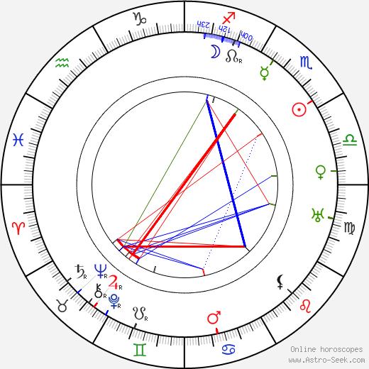 Margaret Wycherly birth chart, Margaret Wycherly astro natal horoscope, astrology