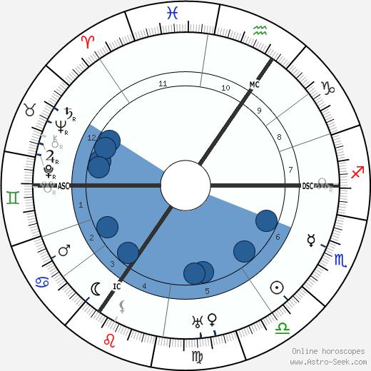 P. G. Wodehouse wikipedia, horoscope, astrology, instagram