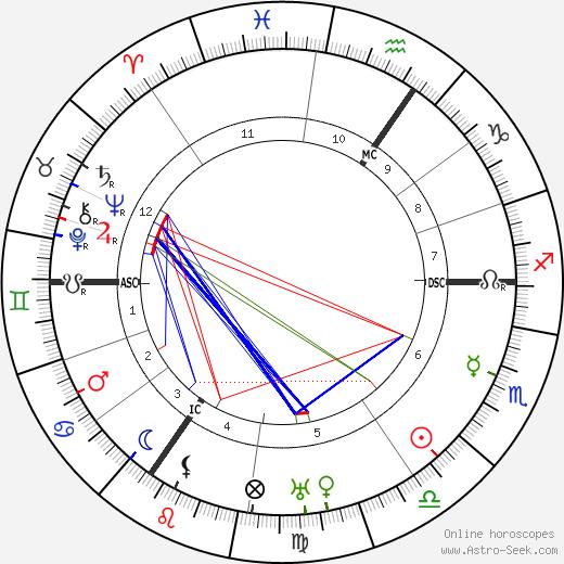 Пелам Гренвилл Вудхаус P. G. Wodehouse день рождения гороскоп, P. G. Wodehouse Натальная карта онлайн