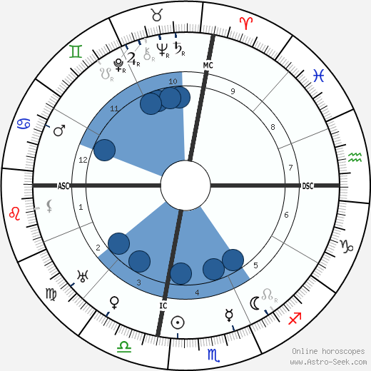 Pablo Picasso wikipedia, horoscope, astrology, instagram