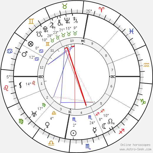 Pablo Picasso birth chart, biography, wikipedia 2020, 2021