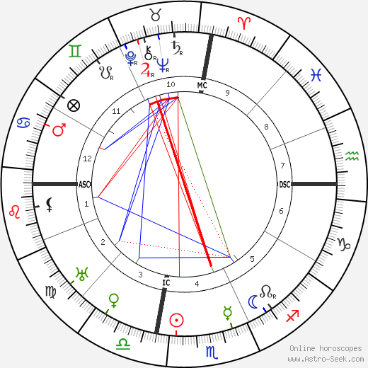 Pablo Picasso Birth Chart Horoscope, Date of Birth, Astro