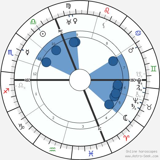 Pietro Vincenzo Peruggia wikipedia, horoscope, astrology, instagram