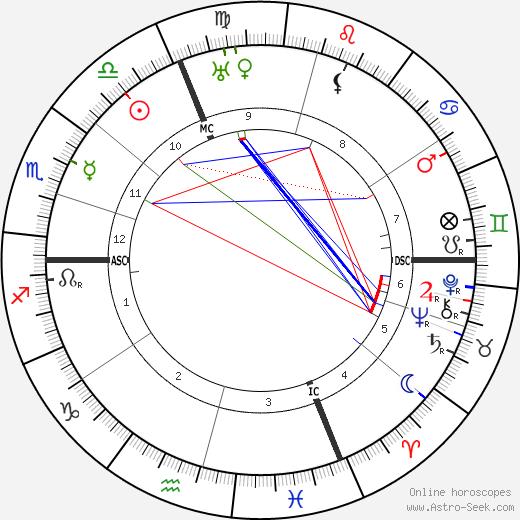 Pietro Vincenzo Peruggia день рождения гороскоп, Pietro Vincenzo Peruggia Натальная карта онлайн