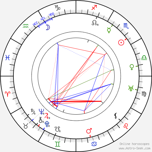 Rowland Hazard III astro natal birth chart, Rowland Hazard III horoscope, astrology