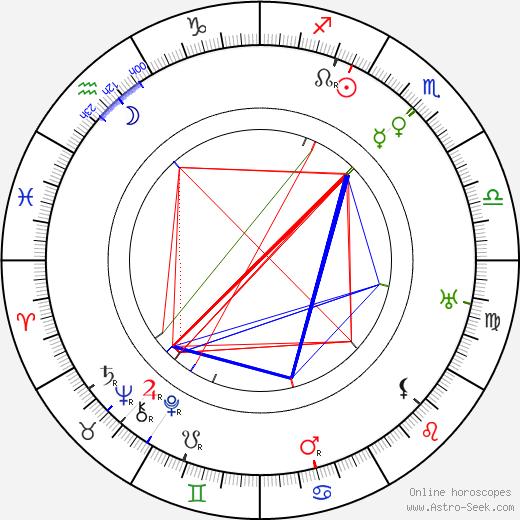 Al Christie astro natal birth chart, Al Christie horoscope, astrology