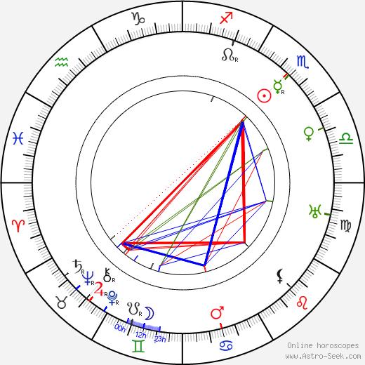 Jacob Fleck день рождения гороскоп, Jacob Fleck Натальная карта онлайн