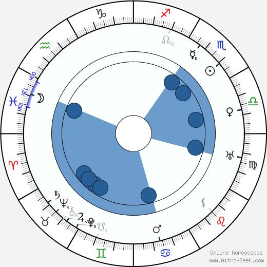Karel Urbánek wikipedia, horoscope, astrology, instagram